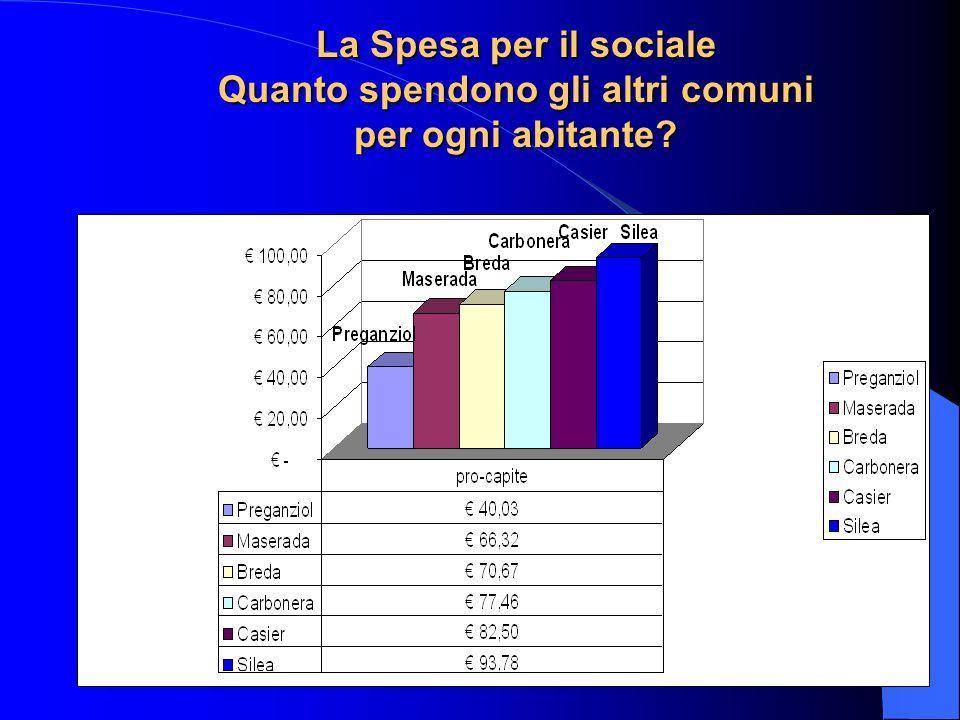 La Spesa per il sociale Quanto spendono gli altri comuni per ogni abitante