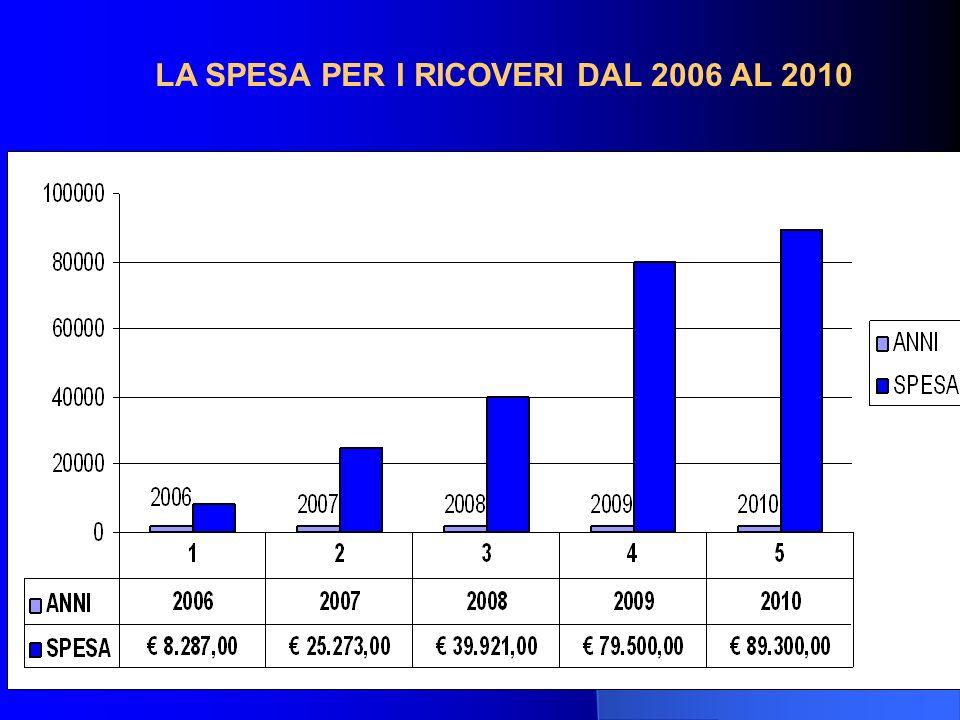 LA SPESA PER I RICOVERI DAL 2006 AL 2010