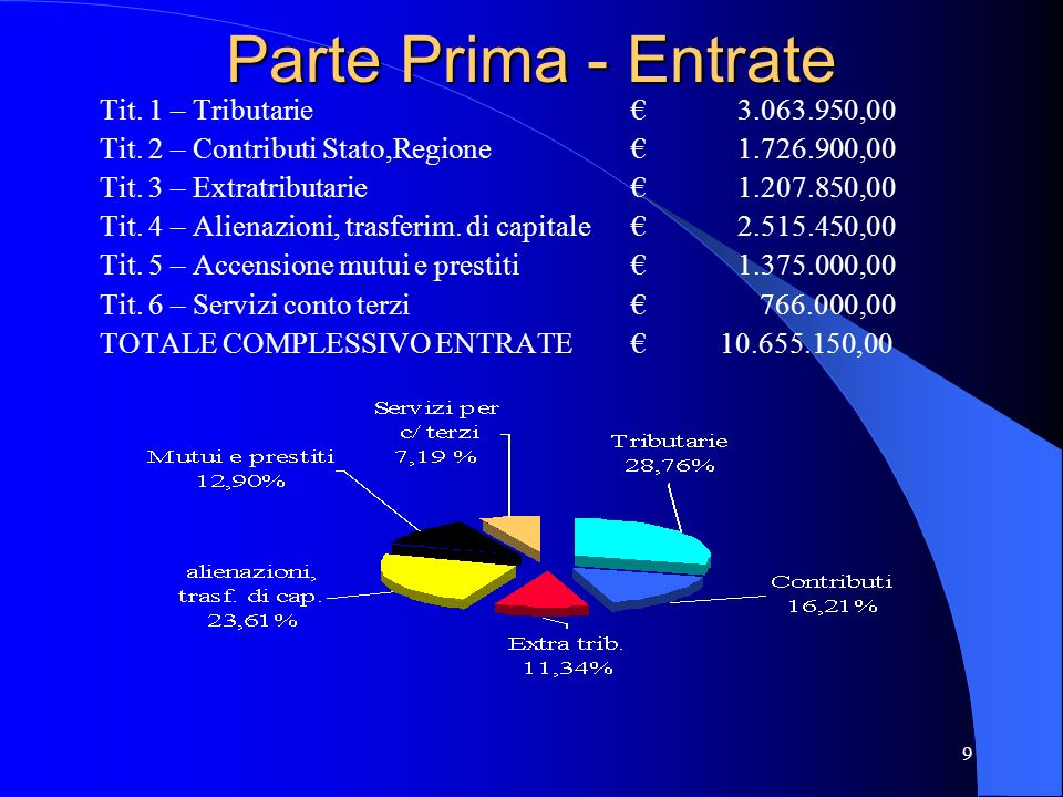 Parte Prima - Entrate Tit. 1 – Tributarie € 3.063.950,00