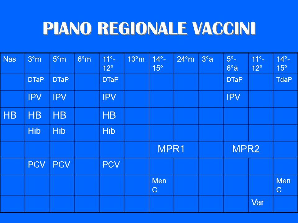 PIANO REGIONALE VACCINI