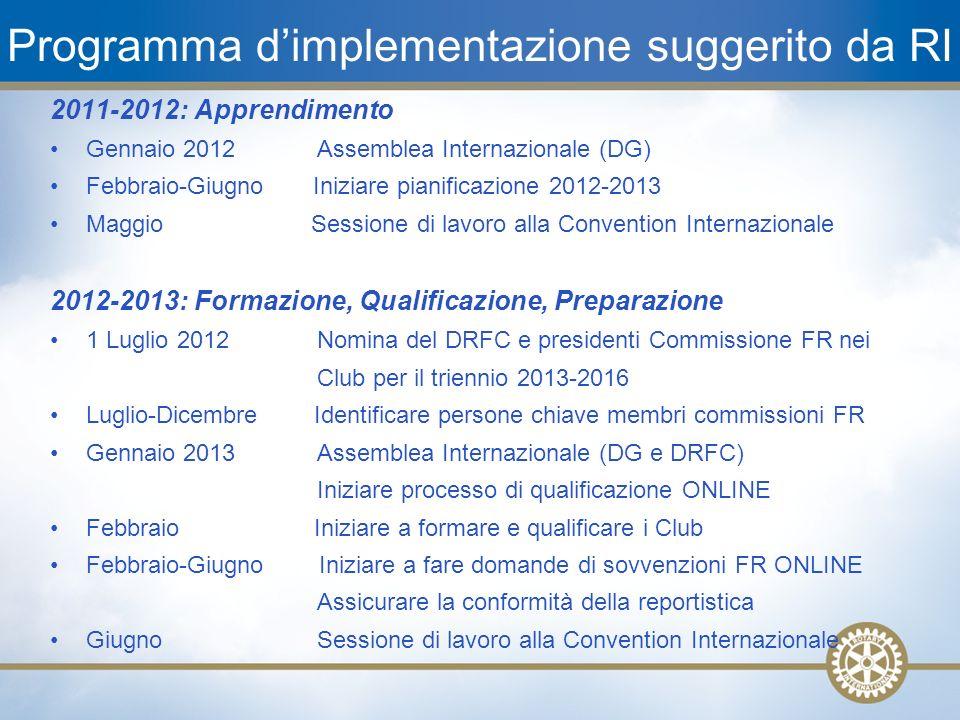 Programma d'implementazione suggerito da RI