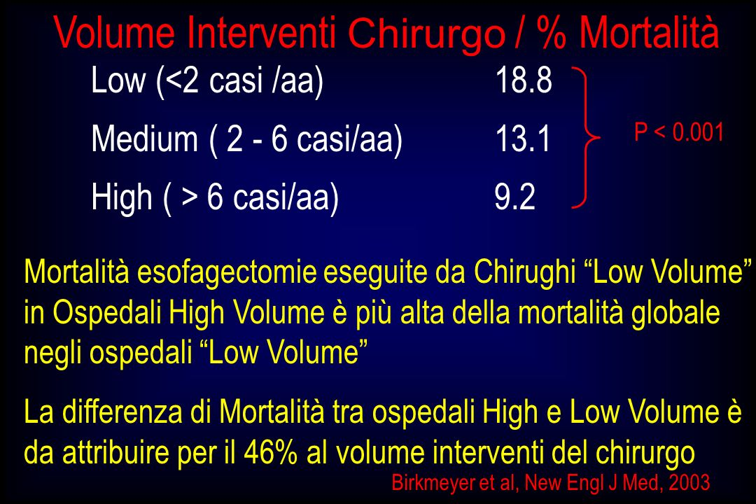 Volume Interventi Chirurgo / % Mortalità