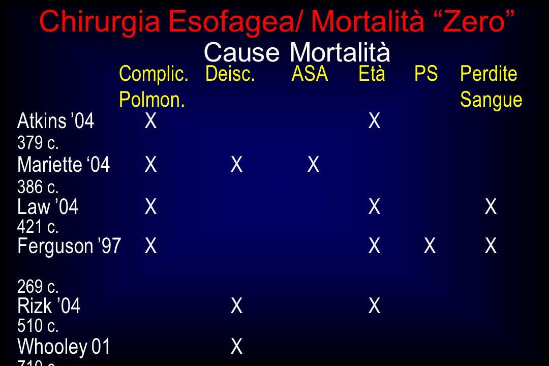 Chirurgia Esofagea/ Mortalità Zero