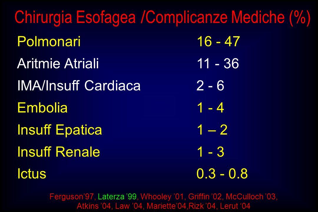 Chirurgia Esofagea /Complicanze Mediche (%)