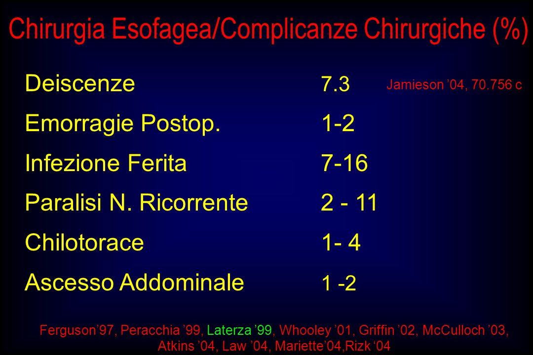 Chirurgia Esofagea/Complicanze Chirurgiche (%)