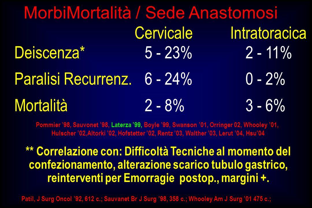 reinterventi per Emorragie postop., margini +.