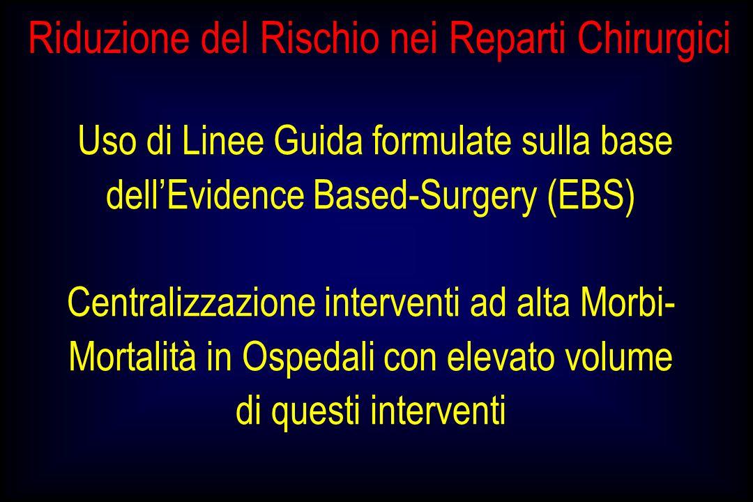Riduzione del Rischio nei Reparti Chirurgici