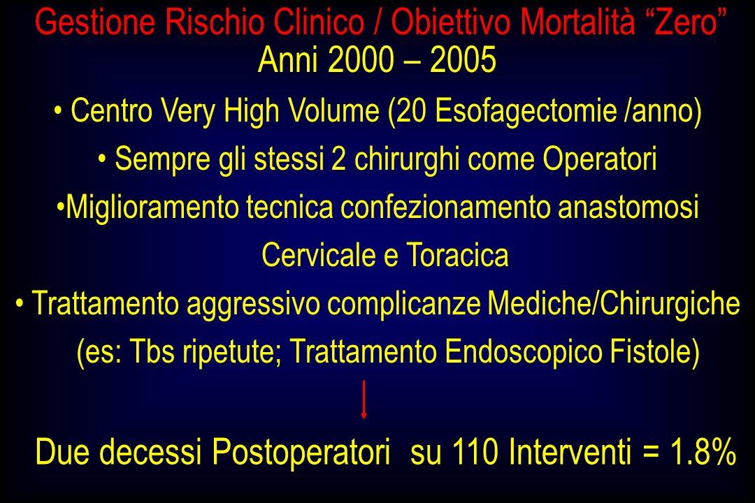 Gestione Rischio Clinico / Obiettivo Mortalità Zero Anni 2000 – 2005