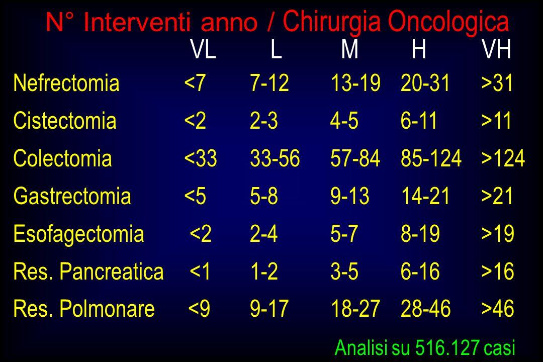 N° Interventi anno / Chirurgia Oncologica