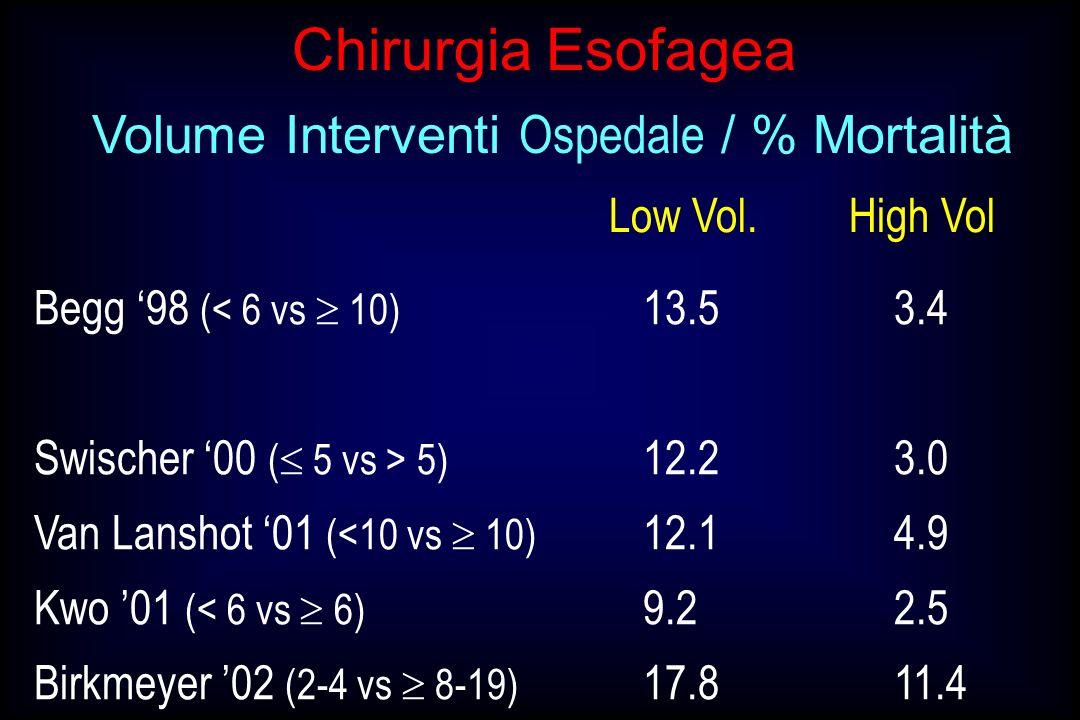 Volume Interventi Ospedale / % Mortalità