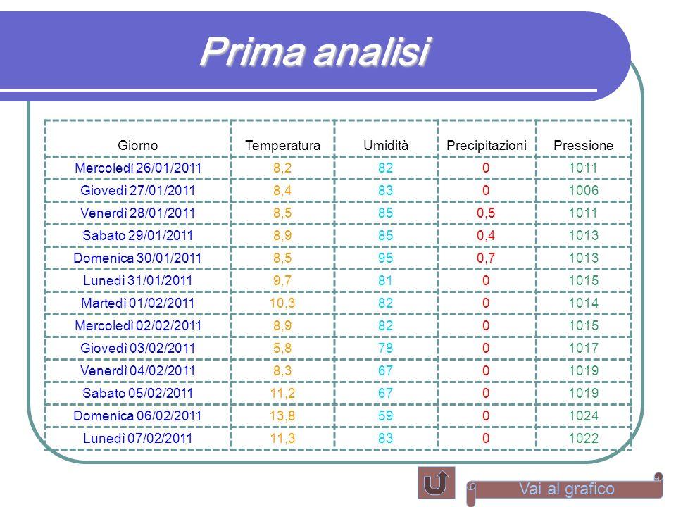 Prima analisi Vai al grafico Giorno Temperatura Umidità Precipitazioni