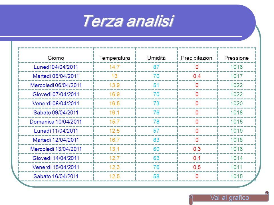 Terza analisi Vai al grafico Giorno Temperatura Umidità Precipitazioni