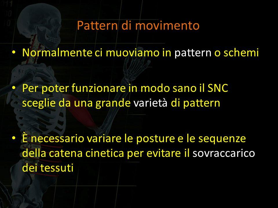 Pattern di movimento Normalmente ci muoviamo in pattern o schemi