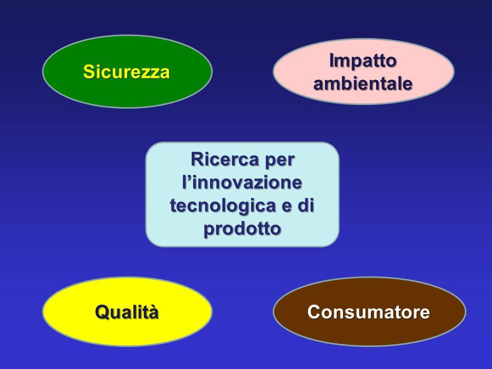 Ricerca per l'innovazione tecnologica e di prodotto