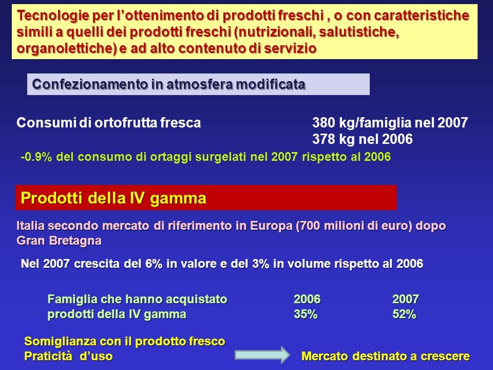 Prodotti della IV gamma