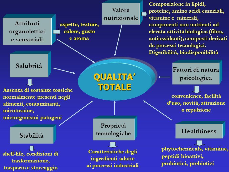 QUALITA' TOTALE Salubrità Healthiness Stabilità Valore nutrizionale