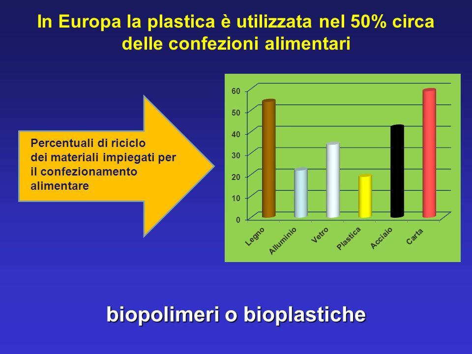biopolimeri o bioplastiche