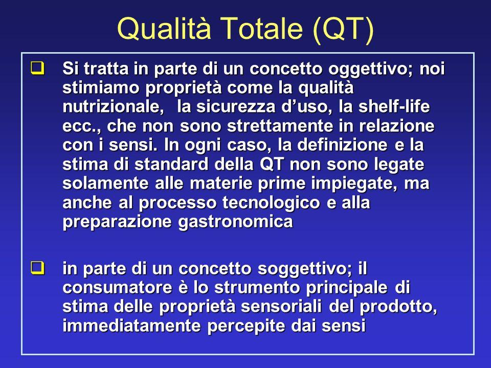 Qualità Totale (QT)