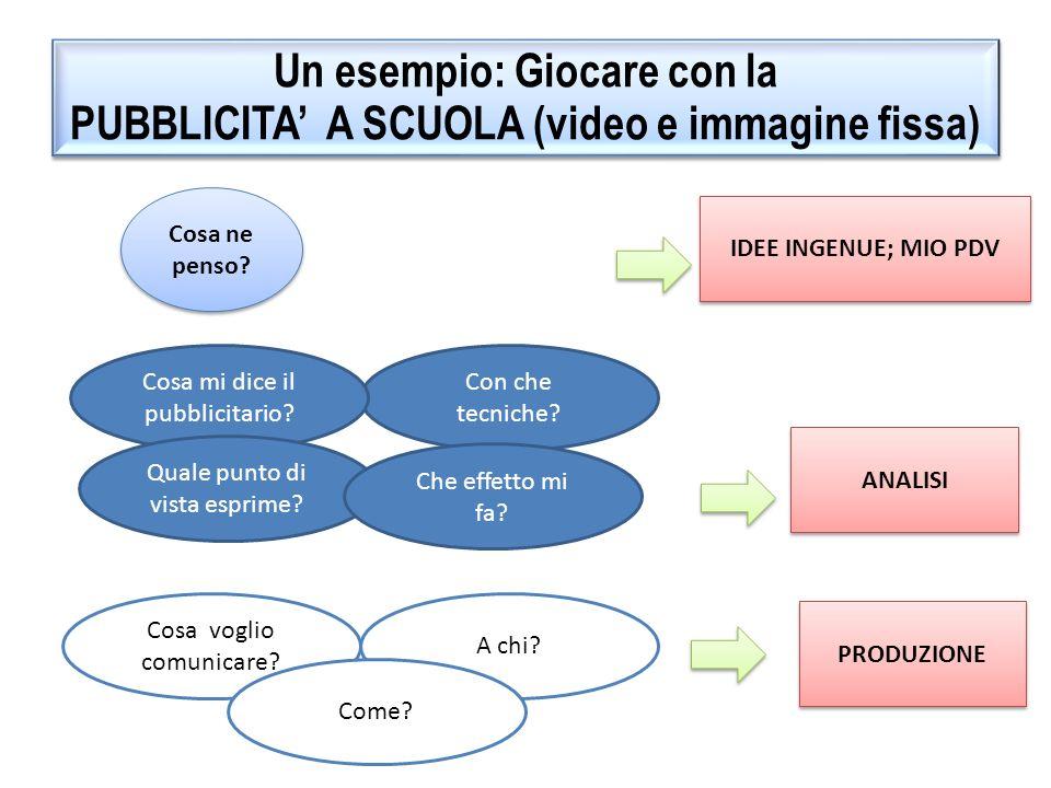 Un esempio: Giocare con la PUBBLICITA' A SCUOLA (video e immagine fissa)