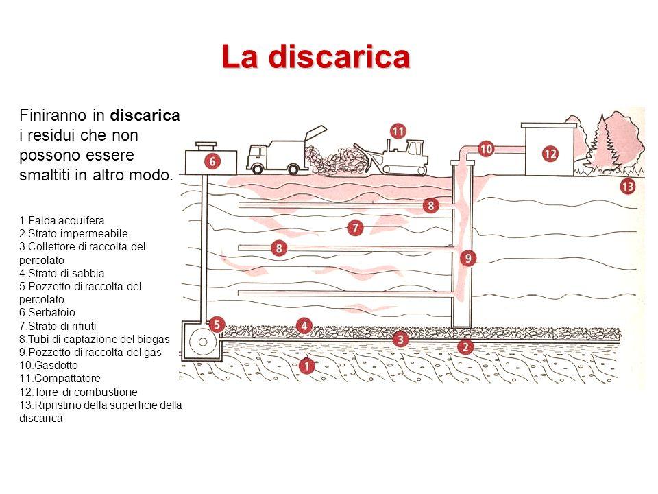 La discarica Finiranno in discarica i residui che non possono essere smaltiti in altro modo. Falda acquifera.