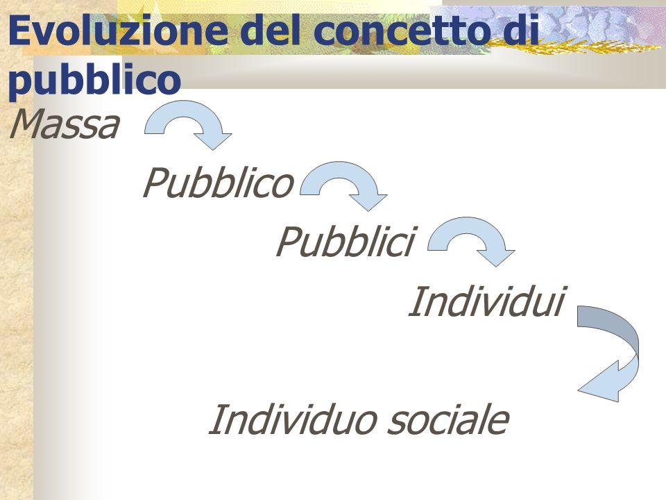 Evoluzione del concetto di pubblico