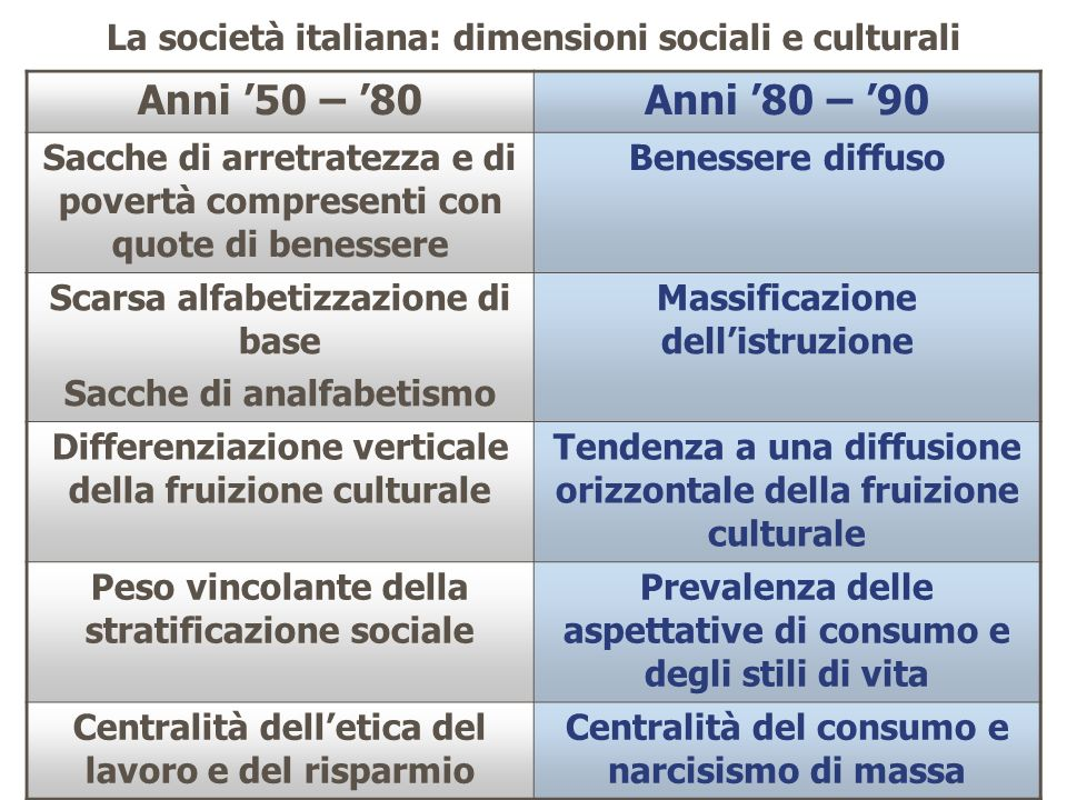 La società italiana: dimensioni sociali e culturali