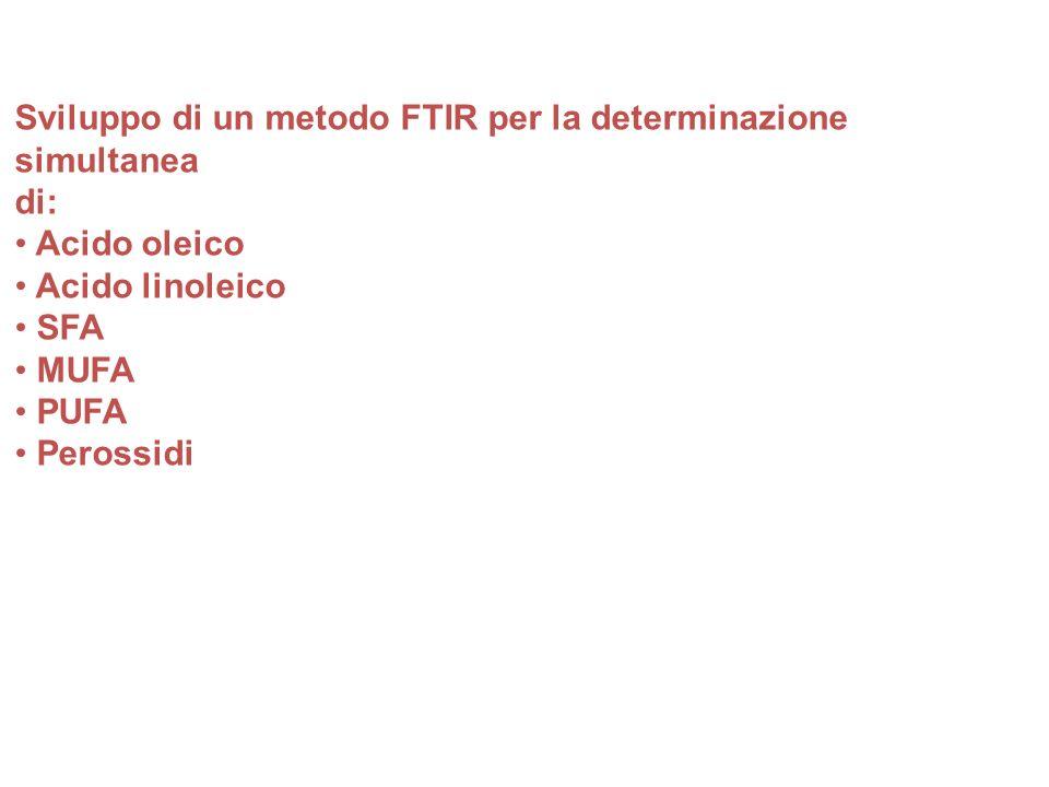 Sviluppo di un metodo FTIR per la determinazione simultanea