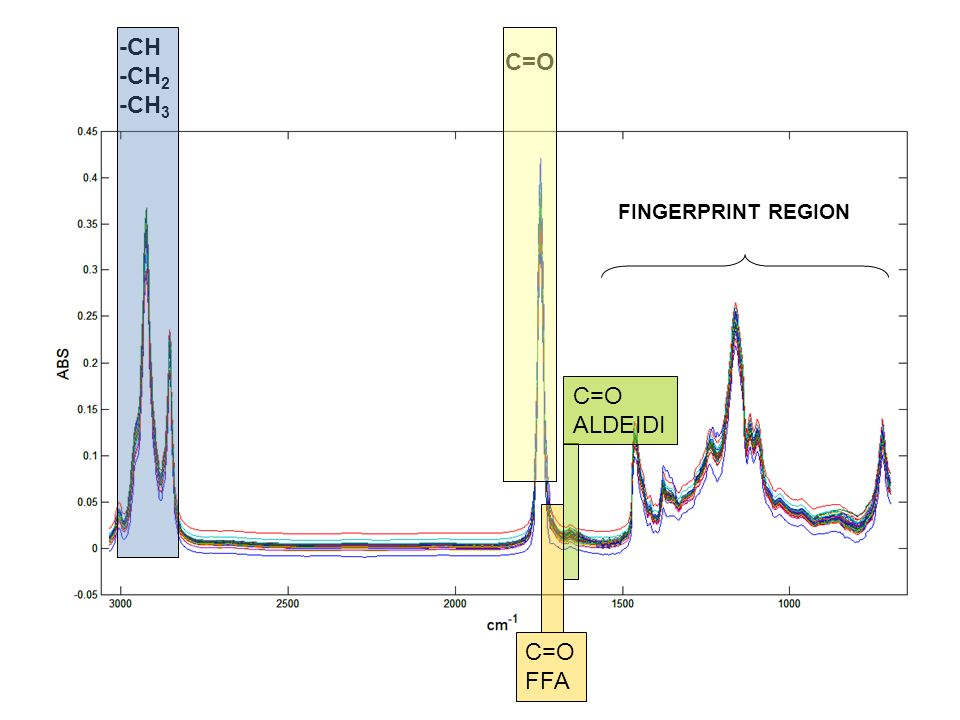 -CH -CH2 -CH3 C=O FINGERPRINT REGION C=O ALDEIDI C=O FFA