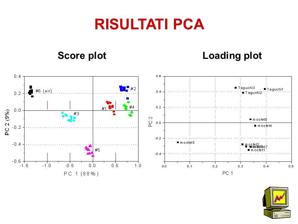 RISULTATI PCA Score plot Loading plot