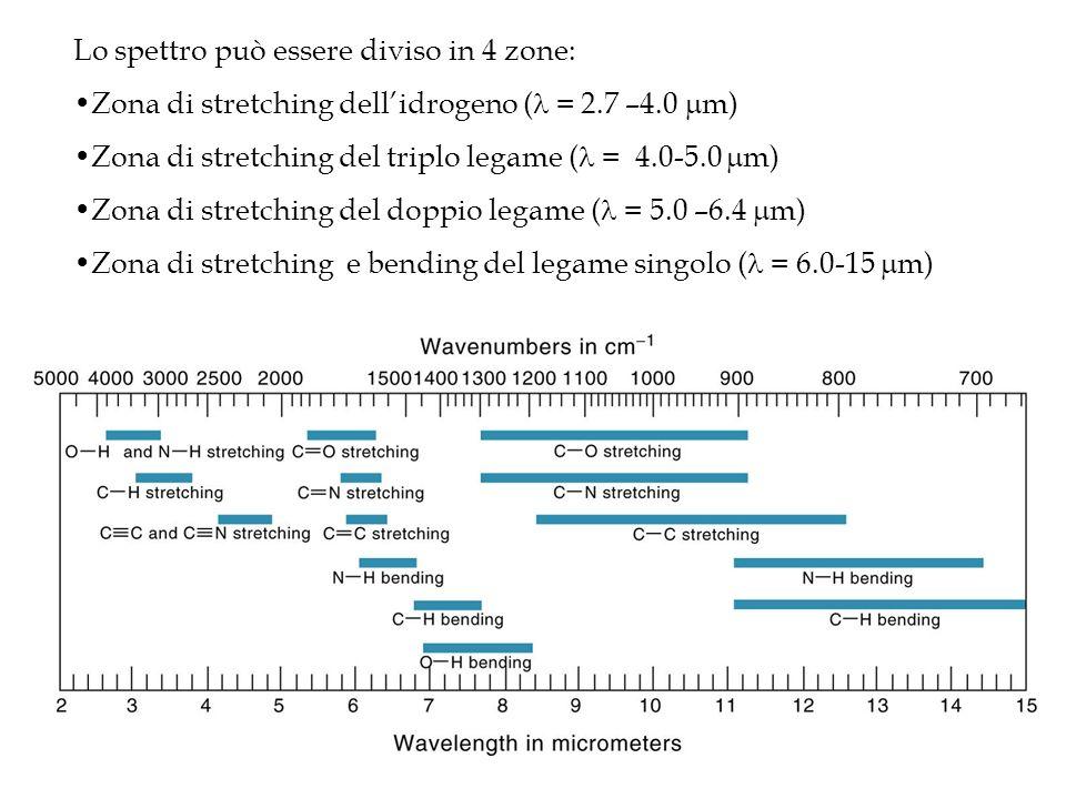 Lo spettro può essere diviso in 4 zone: