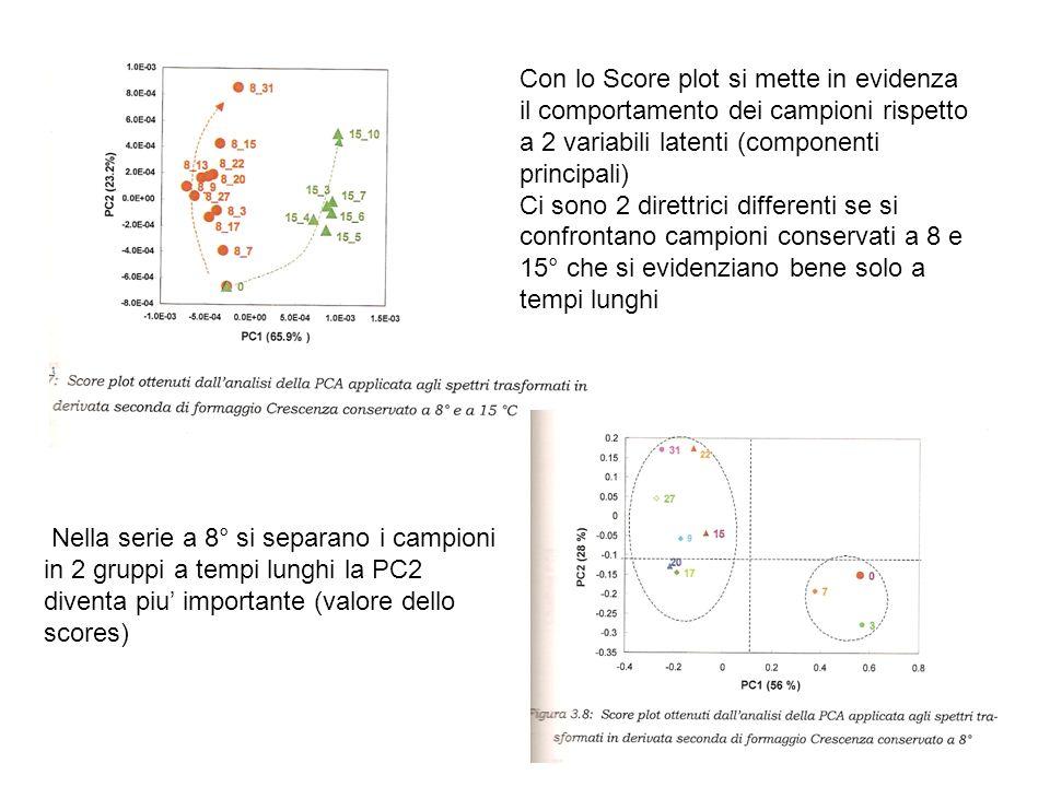 Con lo Score plot si mette in evidenza il comportamento dei campioni rispetto a 2 variabili latenti (componenti principali)