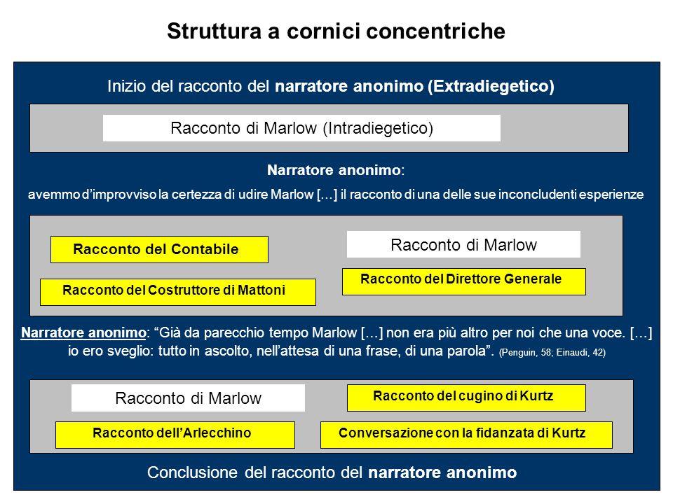 Struttura a cornici concentriche