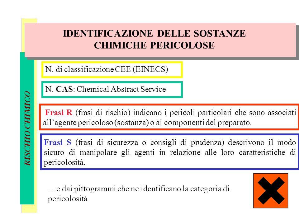 IDENTIFICAZIONE DELLE SOSTANZE CHIMICHE PERICOLOSE
