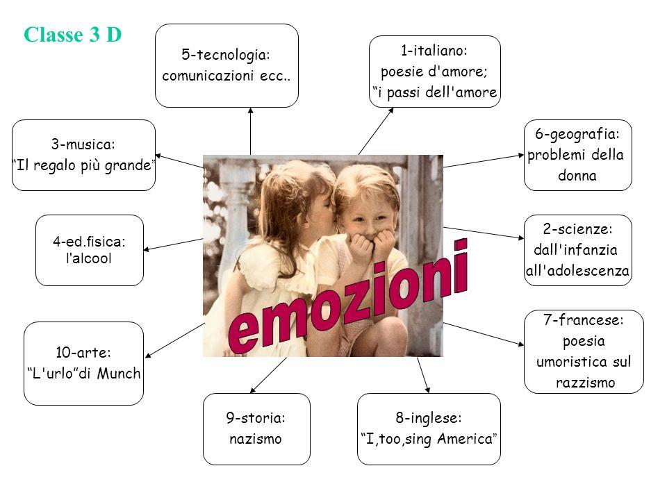 emozioni emozioni Classe 3 D 5-tecnologia: comunicazioni ecc..