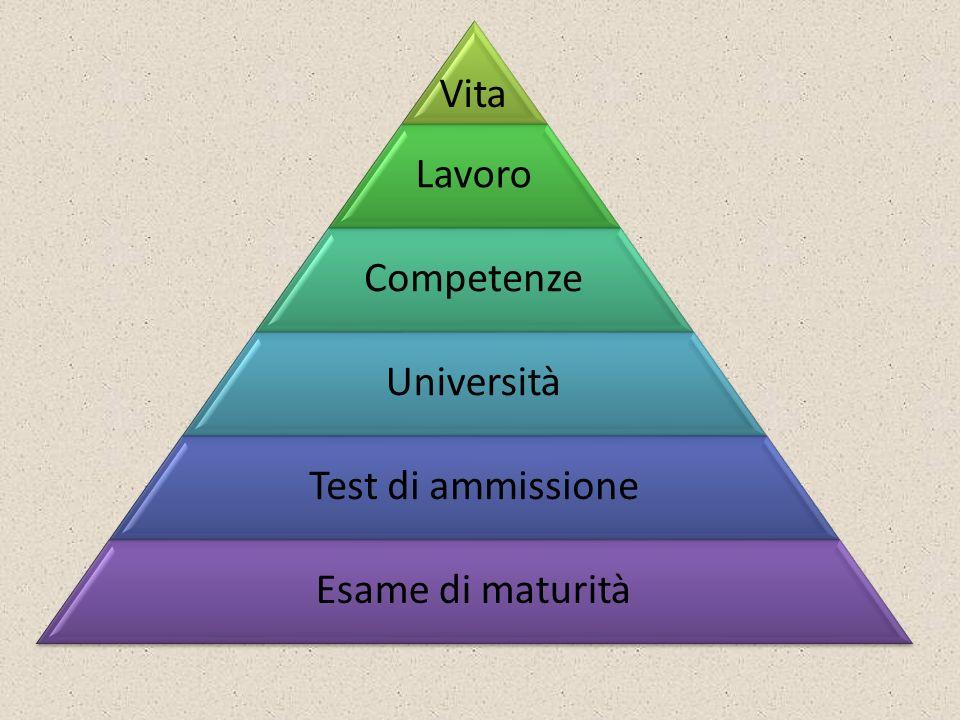 Vita Lavoro Competenze Università Test di ammissione Esame di maturità