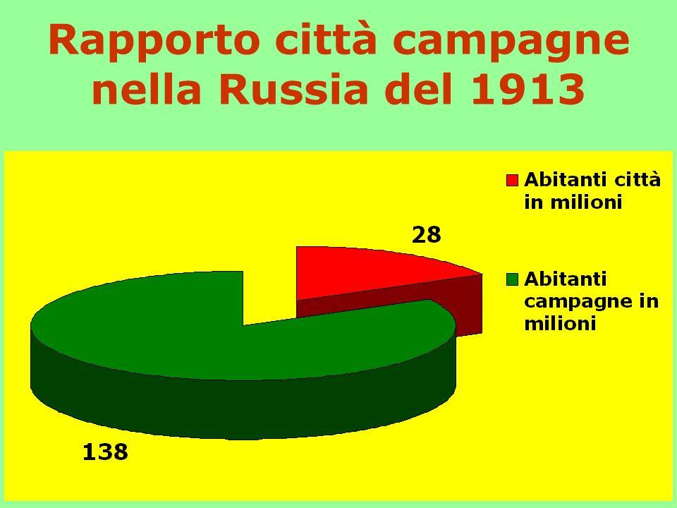 Rapporto città campagne nella Russia del 1913