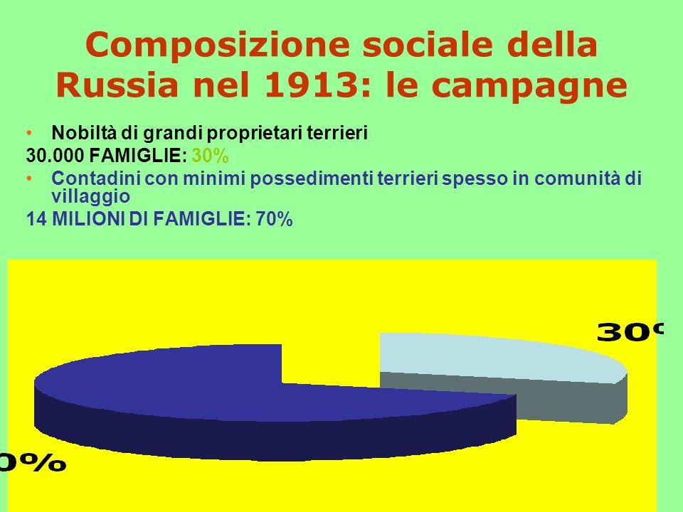 Composizione sociale della Russia nel 1913: le campagne