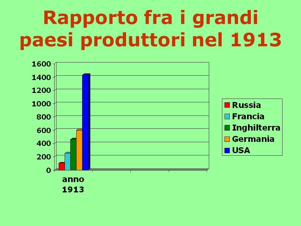 Rapporto fra i grandi paesi produttori nel 1913