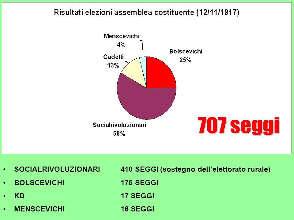 707 seggi SOCIALRIVOLUZIONARI 410 SEGGI (sostegno dell'elettorato rurale) BOLSCEVICHI 175 SEGGI. KD 17 SEGGI.