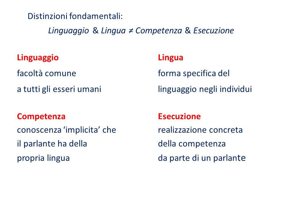 Linguaggio & Lingua ≠ Competenza & Esecuzione