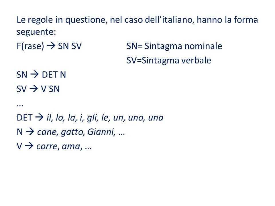 Le regole in questione, nel caso dell'italiano, hanno la forma seguente: F(rase)  SN SV SN= Sintagma nominale SV=Sintagma verbale SN  DET N SV  V SN … DET  il, lo, la, i, gli, le, un, uno, una N  cane, gatto, Gianni, … V  corre, ama, …