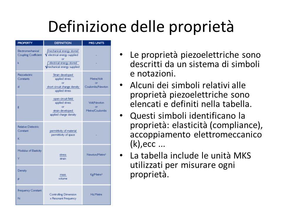 Definizione delle proprietà