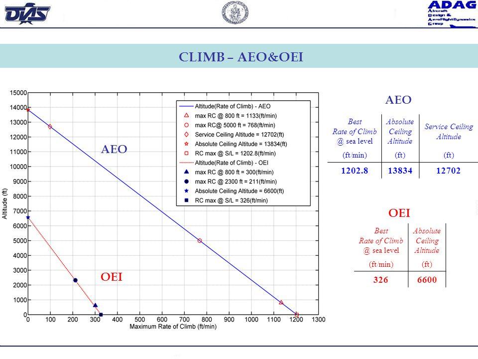 CLIMB – AEO&OEI AEO AEO OEI OEI 1202.8 13834 12702 326 6600 Best
