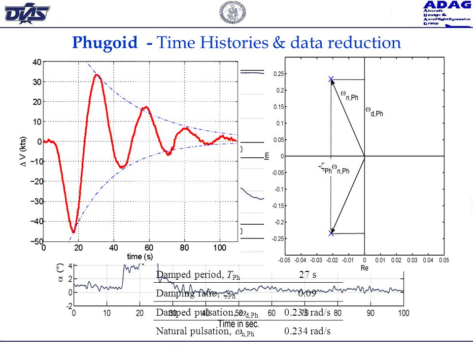 Phugoid - Time Histories & data reduction