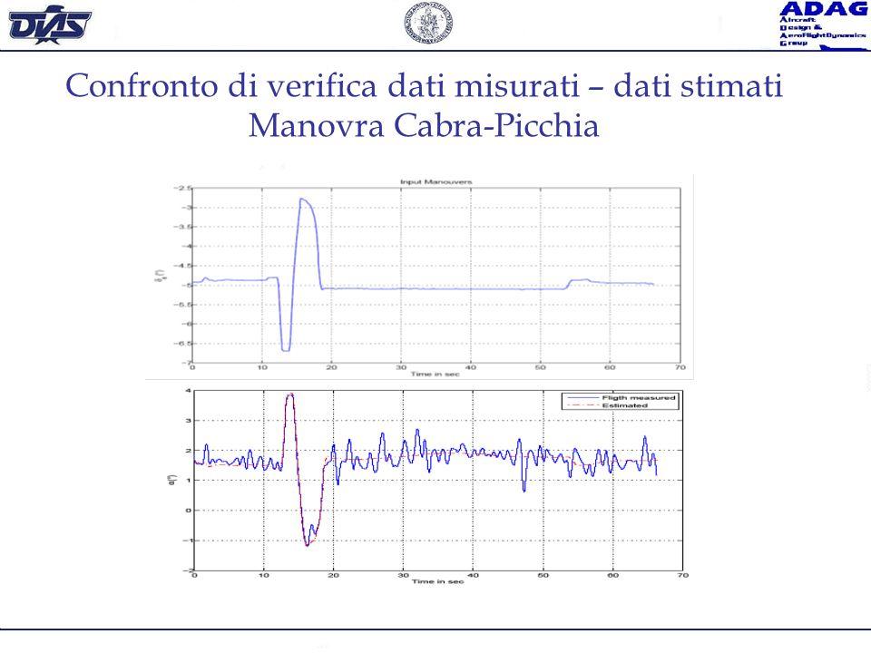 Confronto di verifica dati misurati – dati stimati Manovra Cabra-Picchia