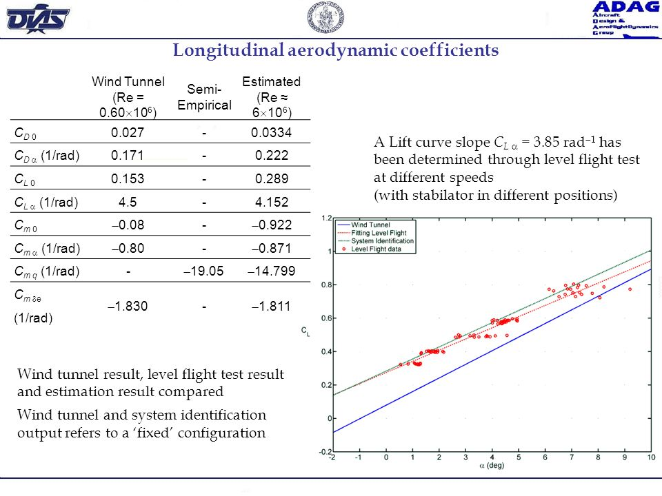 Longitudinal aerodynamic coefficients
