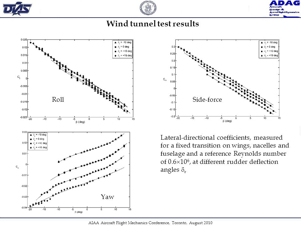 Wind tunnel test results