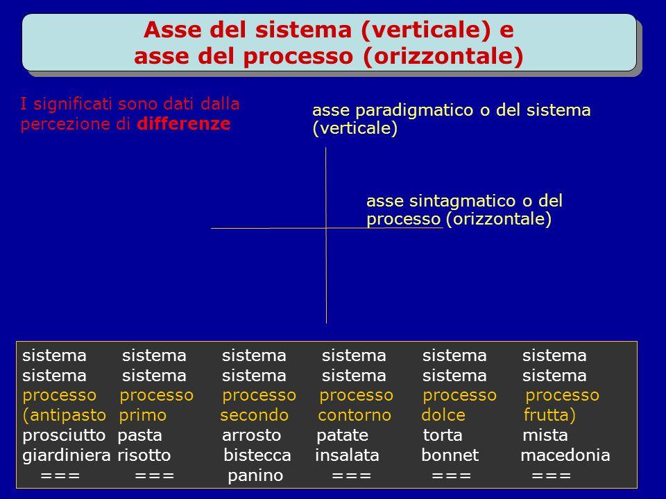 Asse del sistema (verticale) e asse del processo (orizzontale)