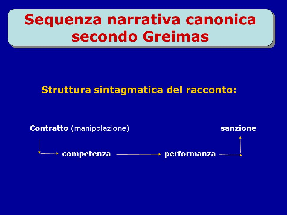 Sequenza narrativa canonica secondo Greimas