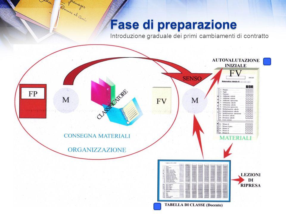 Fase di preparazione Introduzione graduale dei primi cambiamenti di contratto